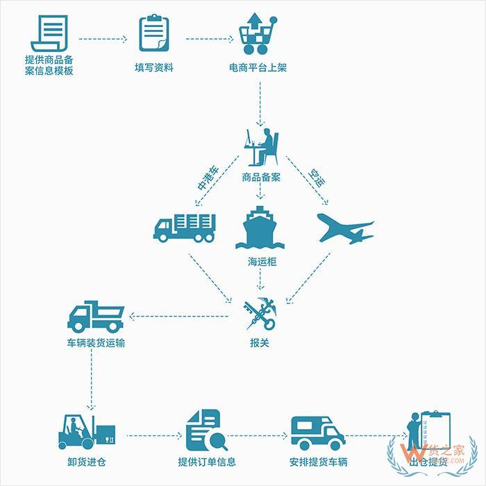 跨境电商零售进口重大福利,货之家保税仓1000万优惠券支持全国中小微企保税进口!
